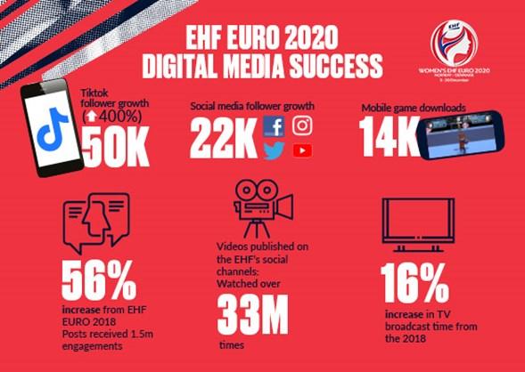 L'EHF EURO 2020 féminin devient le plus engageant de tous les temps - Foot 2020